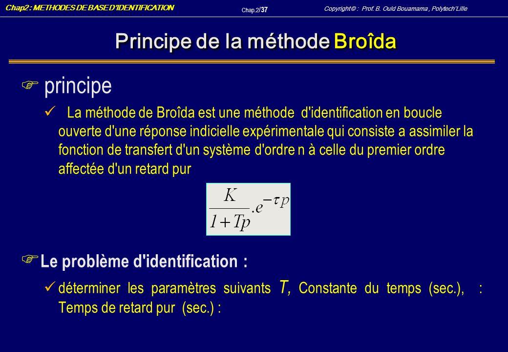Principe de la méthode Broîda