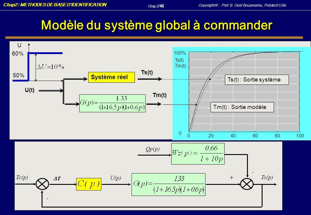 Modèle du système global à commander