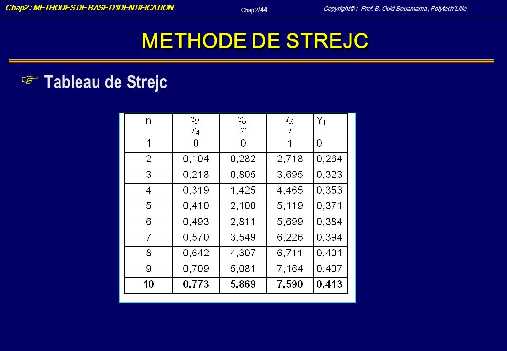 METHODE DE STREJC Tableau de Strejc