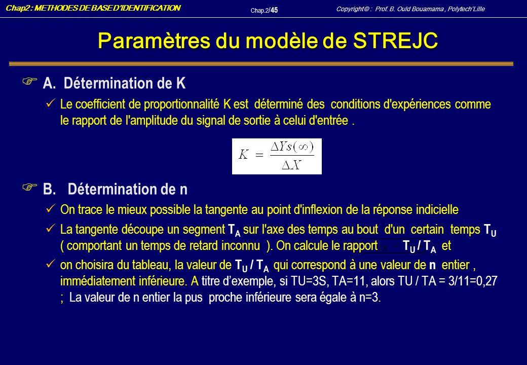 Paramètres du modèle de STREJC