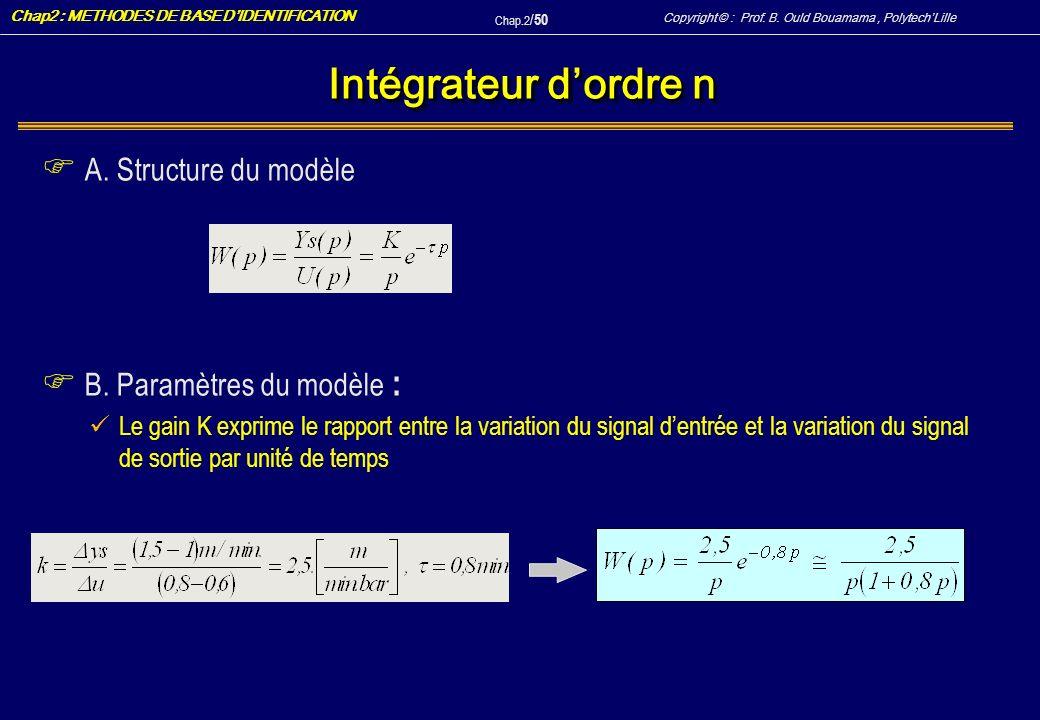 Intégrateur d'ordre n A. Structure du modèle B. Paramètres du modèle :