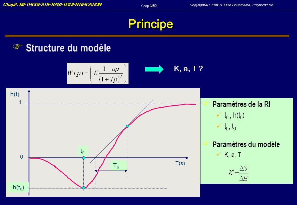 Principe Structure du modèle K, a, T Paramètres de la RI t0,, h(t0)
