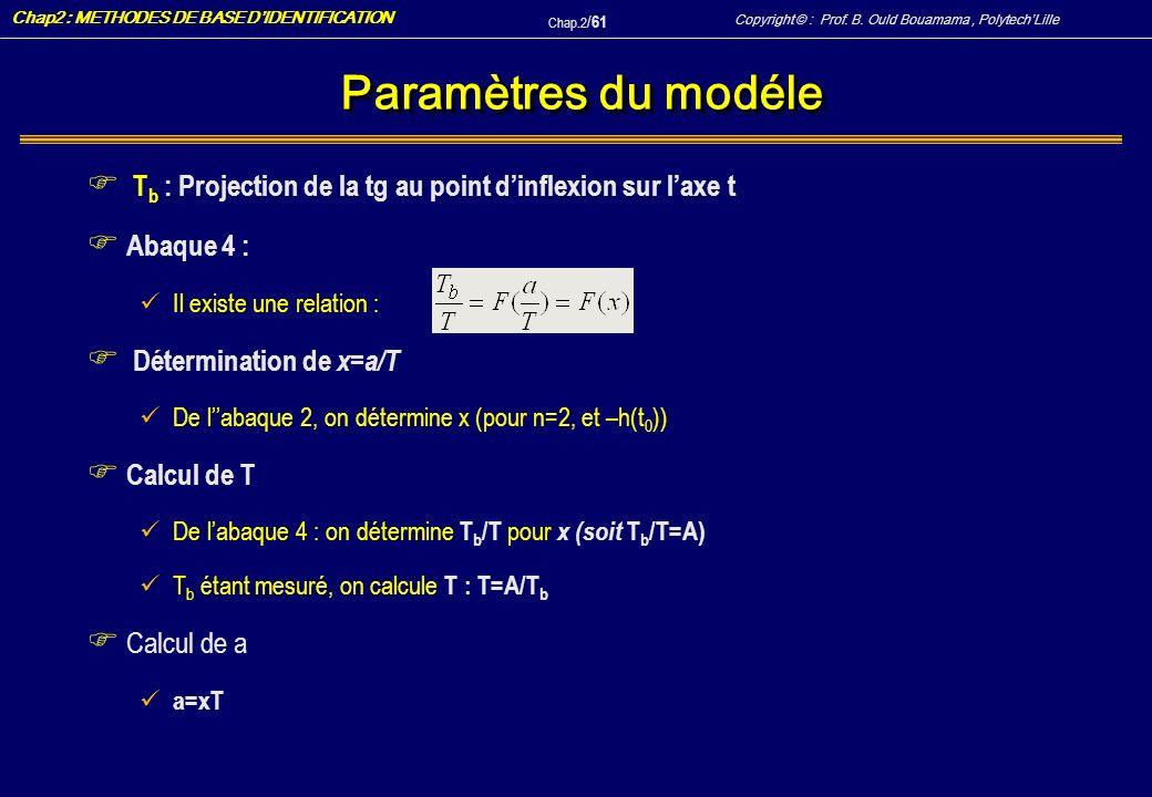 Paramètres du modéle Tb : Projection de la tg au point d'inflexion sur l'axe t. Abaque 4 : Il existe une relation :