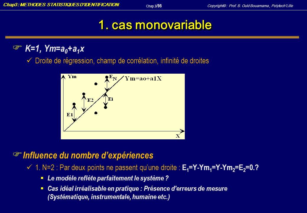 1. cas monovariable K=1, Ym=a0+a1x Influence du nombre d'expériences
