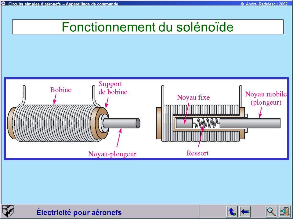 Fonctionnement du solénoïde