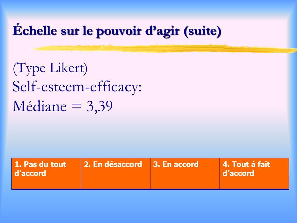 Échelle sur le pouvoir d'agir (suite) (Type Likert) Self-esteem-efficacy: Médiane = 3,39
