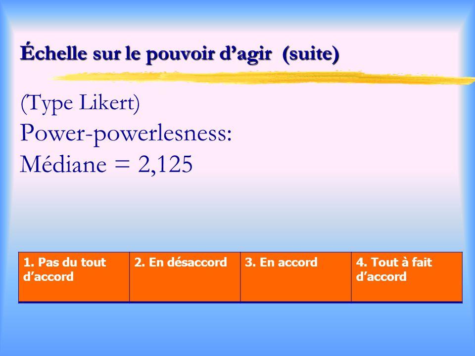Échelle sur le pouvoir d'agir (suite) (Type Likert) Power-powerlesness: Médiane = 2,125