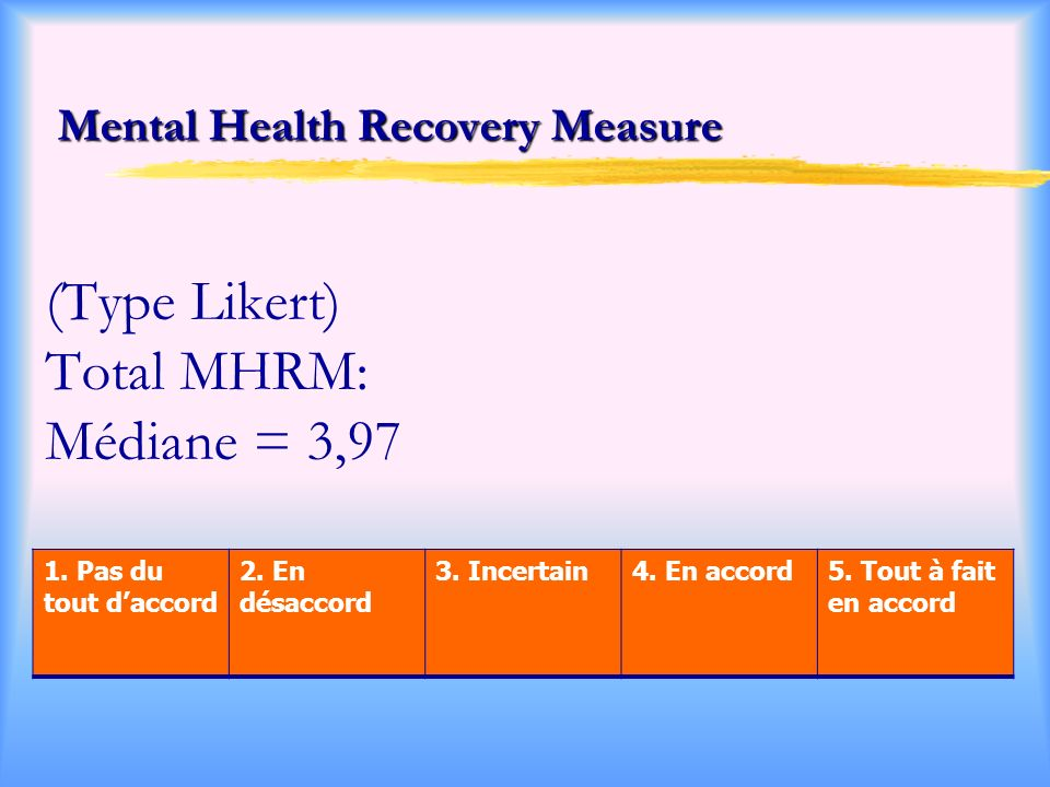 Mental Health Recovery Measure (Type Likert) Total MHRM: Médiane = 3,97