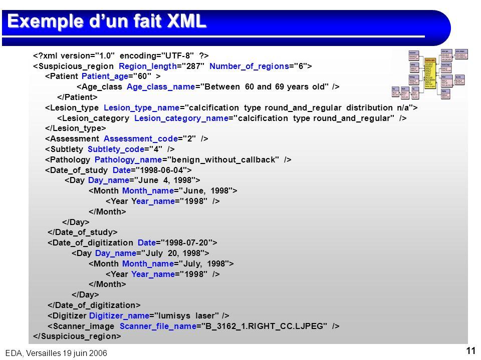 Exemple d'un fait XML < xml version= 1.0 encoding= UTF-8 >