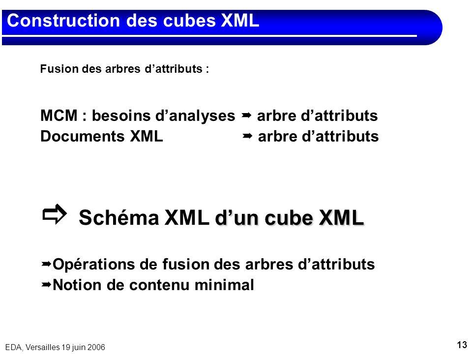 Construction des cubes XML