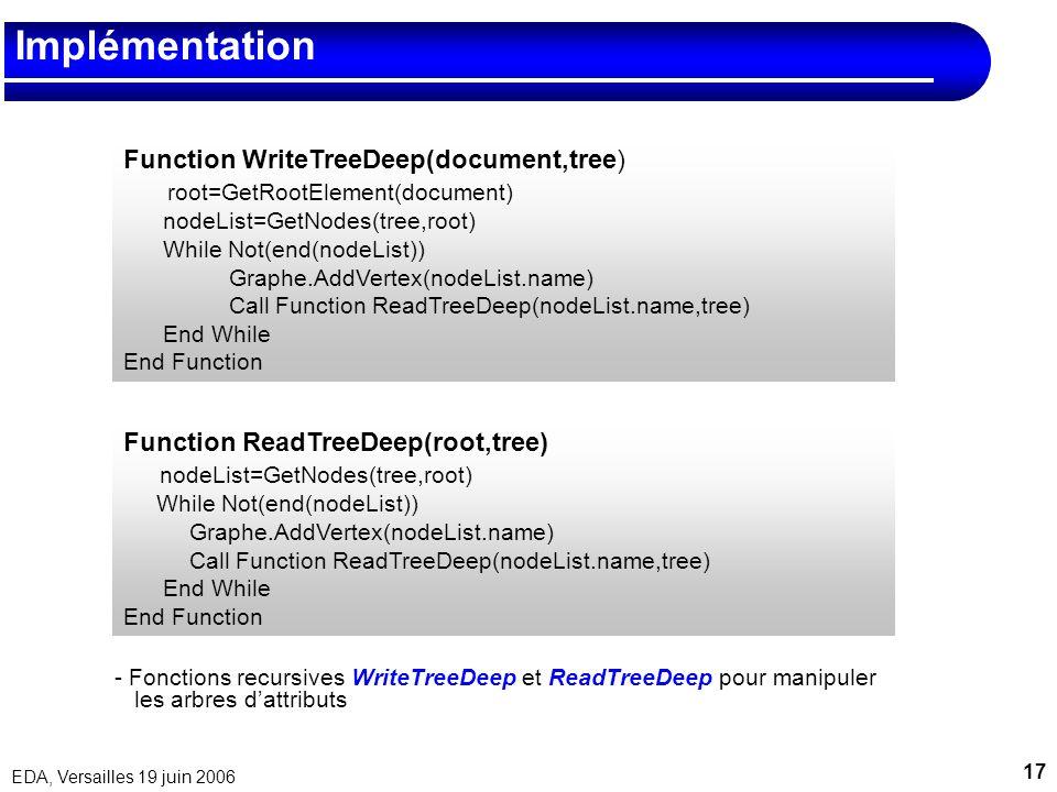 Implémentation Function WriteTreeDeep(document,tree)