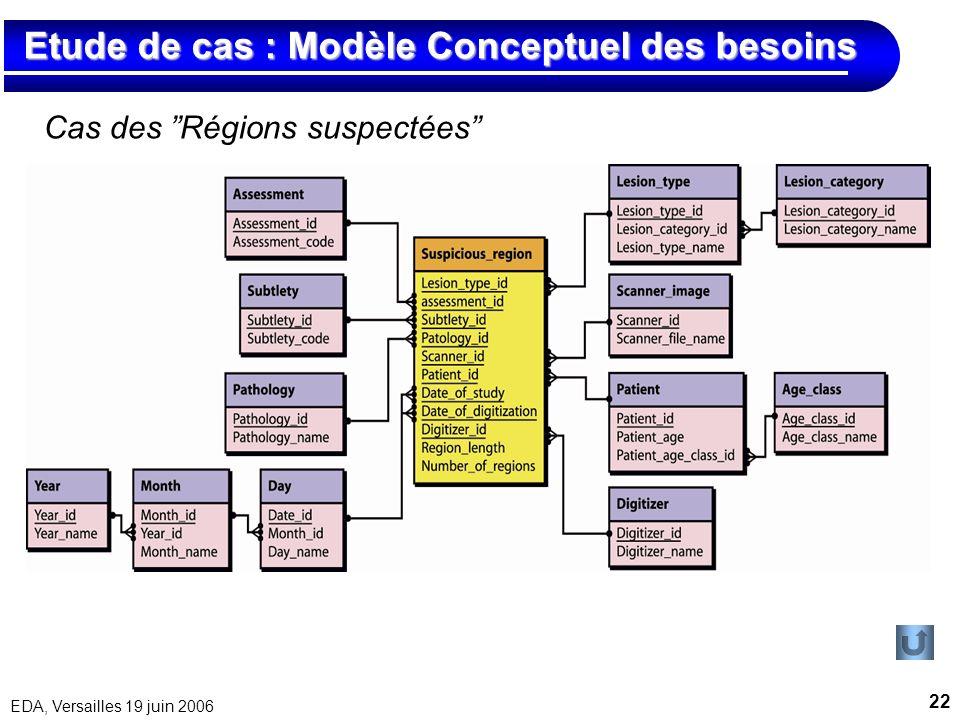 Etude de cas : Modèle Conceptuel des besoins