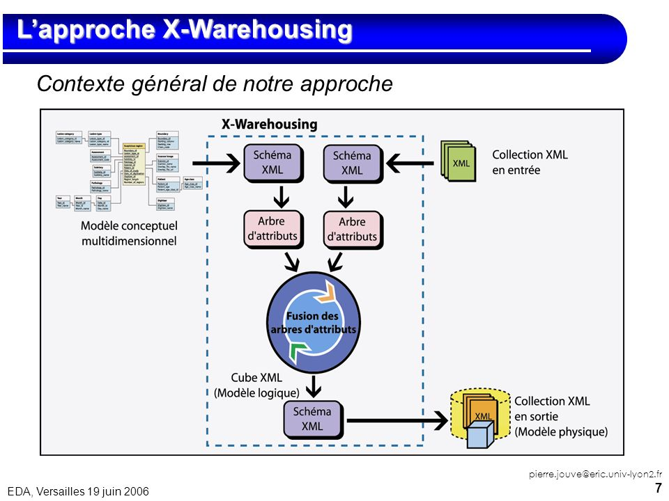 L'approche X-Warehousing