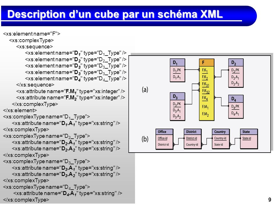 Description d'un cube par un schéma XML