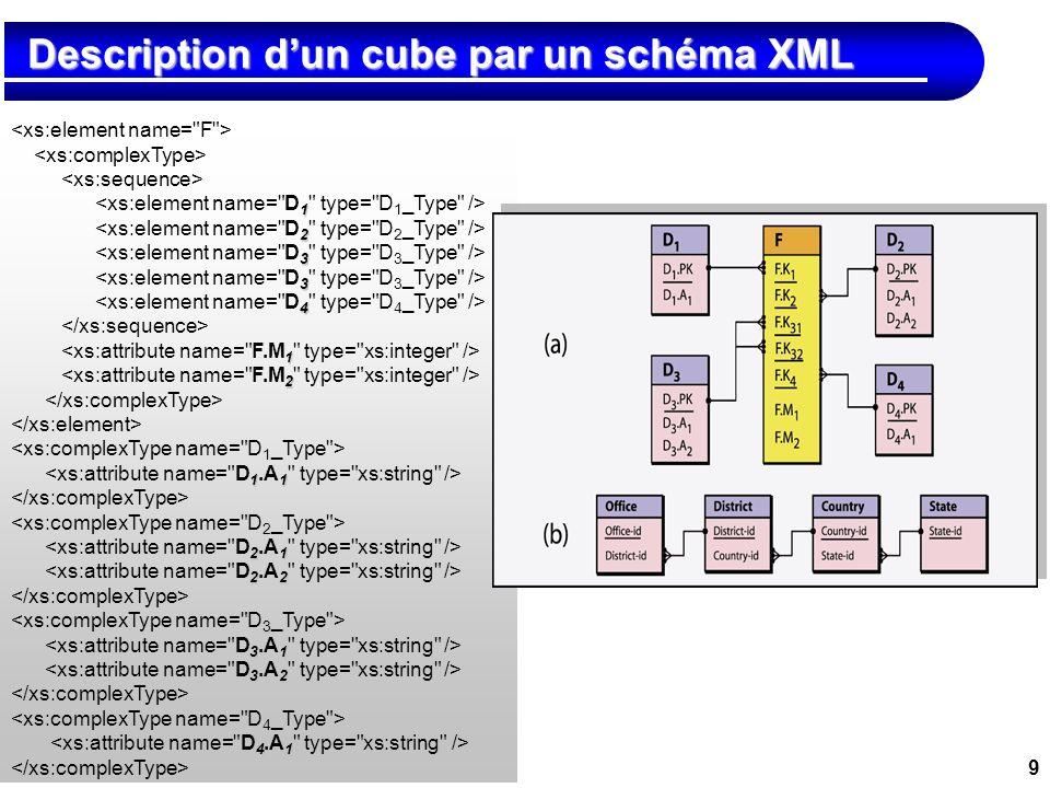 Description d'un cube par un schéma XML