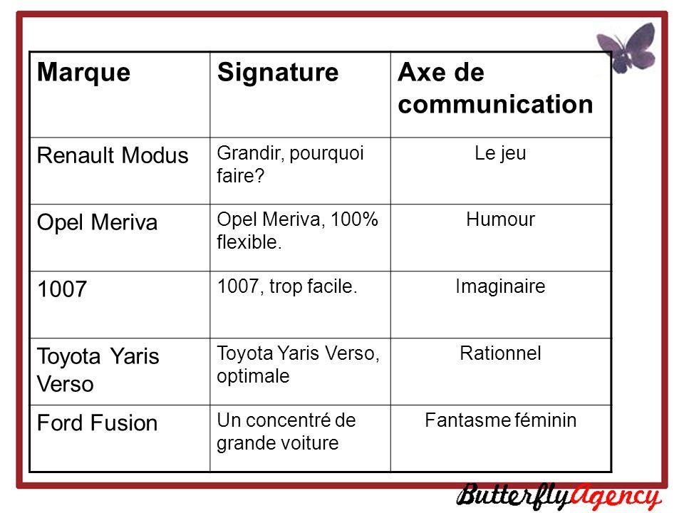 Marque Signature Axe de communication Renault Modus Opel Meriva 1007