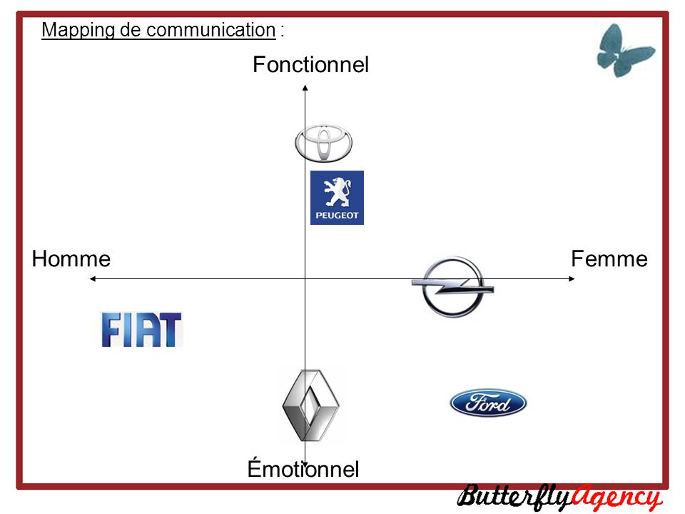 Mapping de communication :