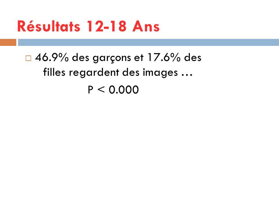 46.9% des garçons et 17.6% des filles regardent des images …