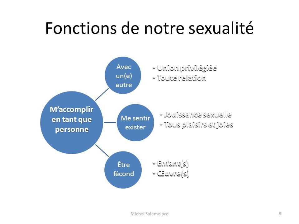 Fonctions de notre sexualité