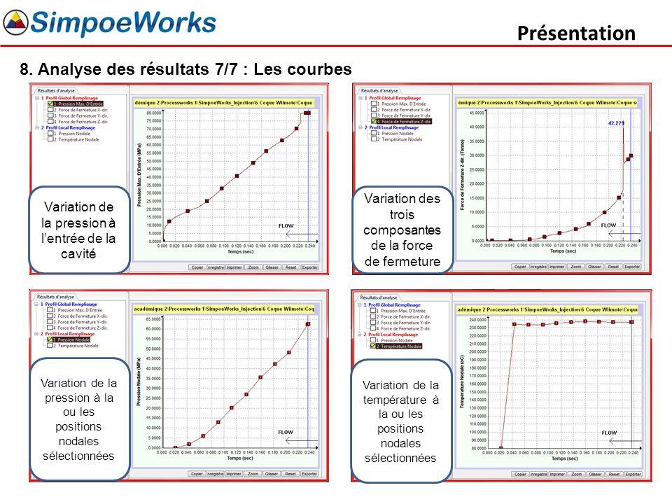 Présentation 8. Analyse des résultats 7/7 : Les courbes