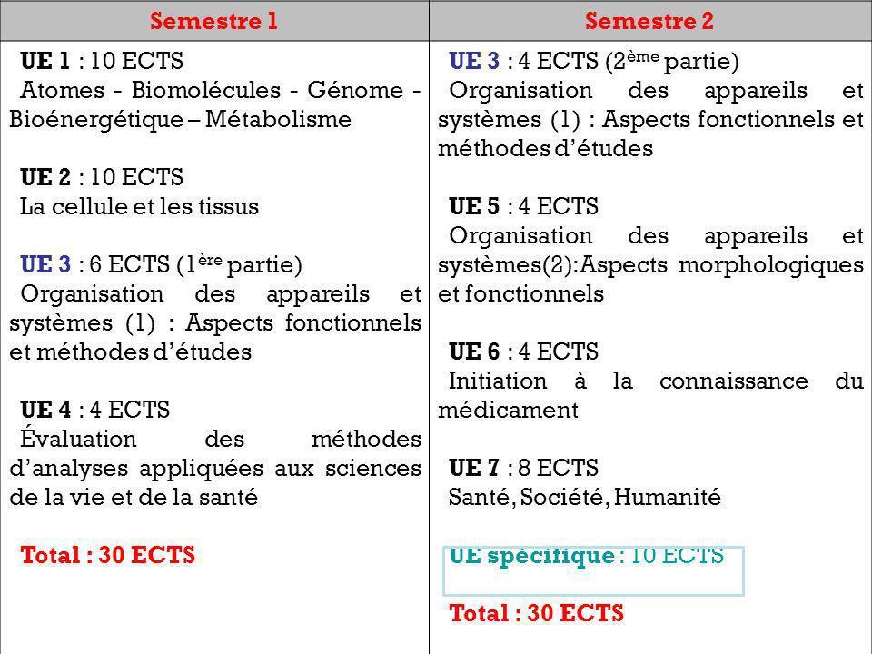 Semestre 1 Semestre 2. UE 1 : 10 ECTS. Atomes - Biomolécules - Génome - Bioénergétique – Métabolisme.