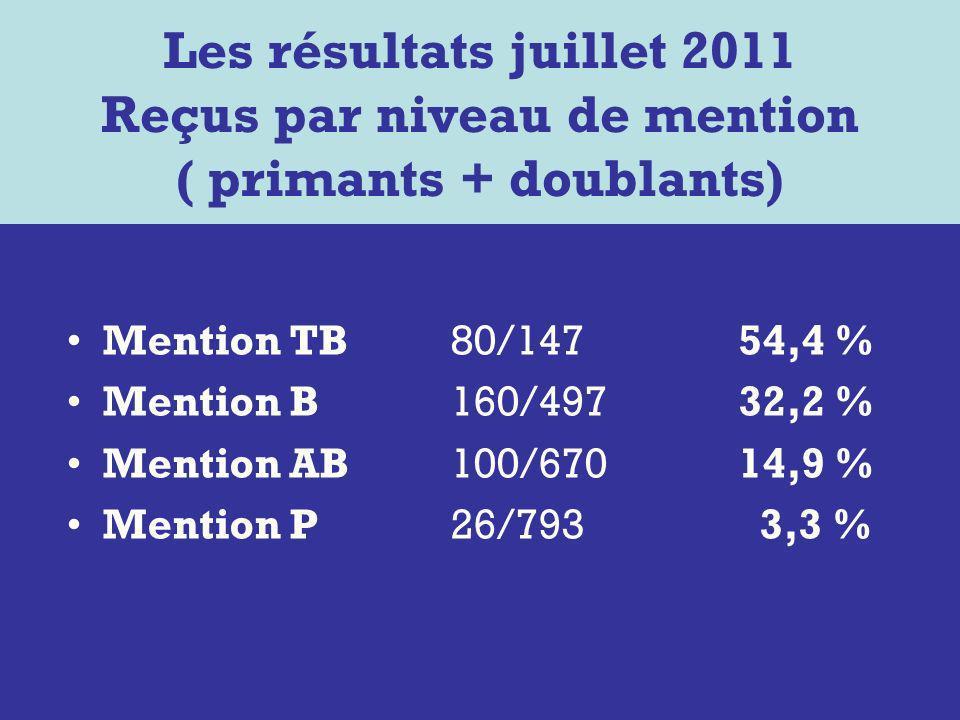 Les résultats juillet 2011 Reçus par niveau de mention ( primants + doublants)
