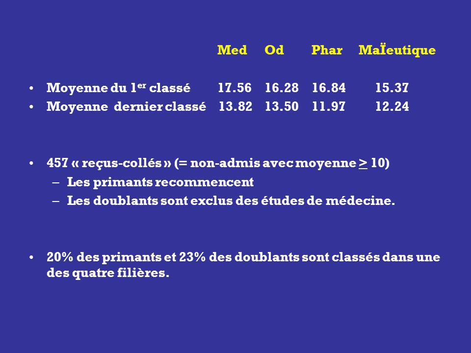 Med Od Phar MaÏeutique Moyenne du 1er classé 17.56 16.28 16.84 15.37. Moyenne dernier classé 13.82 13.50 11.97 12.24.