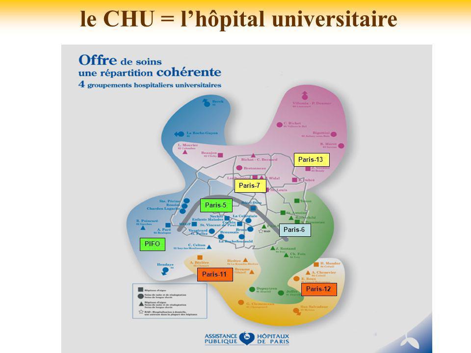 le CHU = l'hôpital universitaire