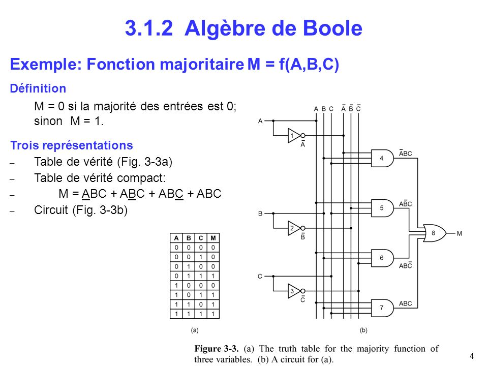 3.1.2 Algèbre de Boole Exemple: Fonction majoritaire M = f(A,B,C)
