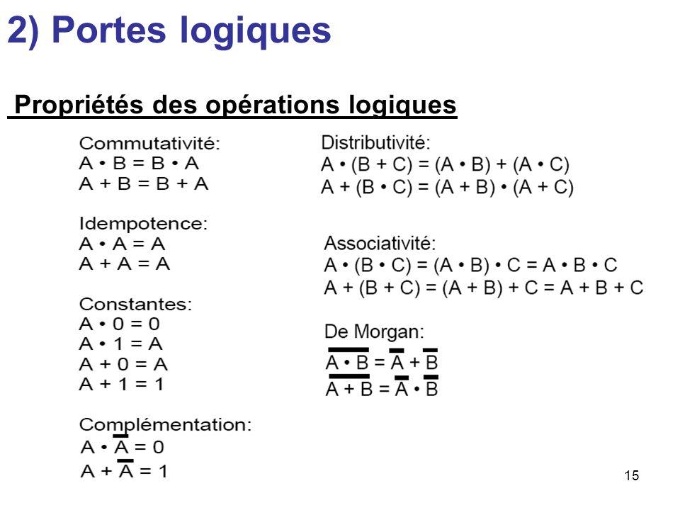 2) Portes logiques Propriétés des opérations logiques