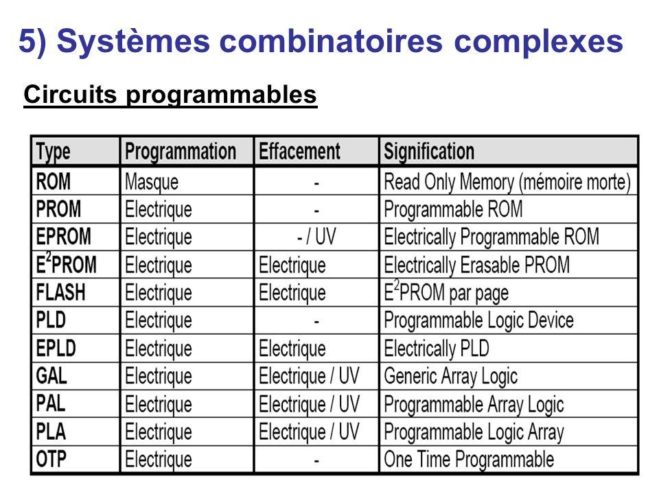 5) Systèmes combinatoires complexes
