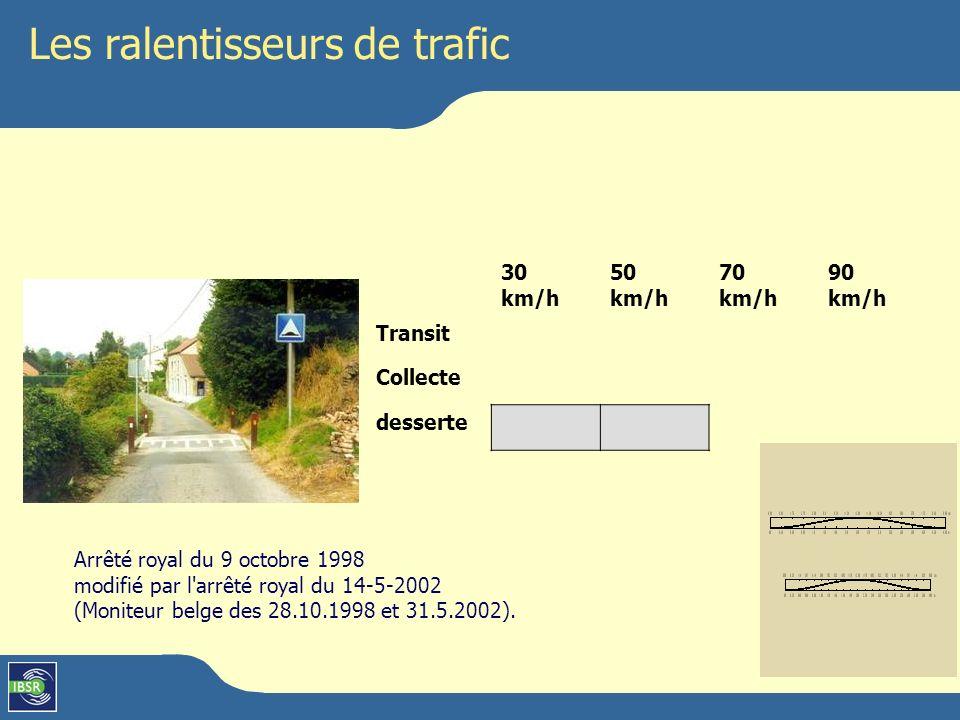 Les ralentisseurs de trafic