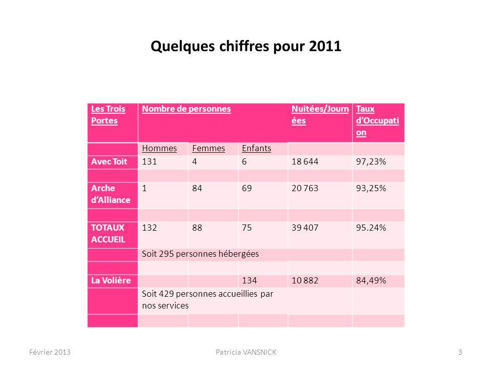 Quelques chiffres pour 2011
