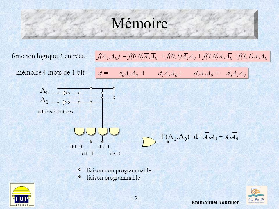 Mémoire A0 A1 F(A1,A0)=d= A1A0 + A1A0 fonction logique 2 entrées :