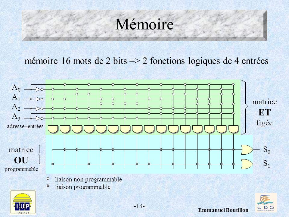 Mémoire mémoire 16 mots de 2 bits => 2 fonctions logiques de 4 entrées. A0. A1. A2. A3. matrice.