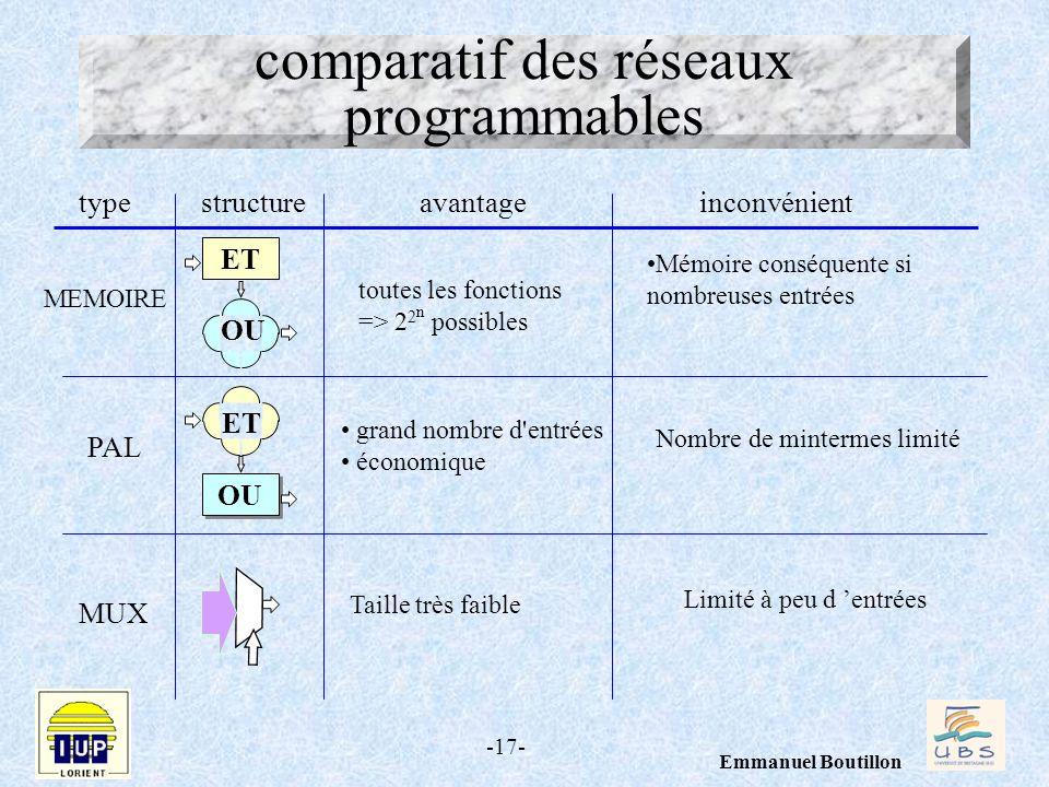 comparatif des réseaux programmables