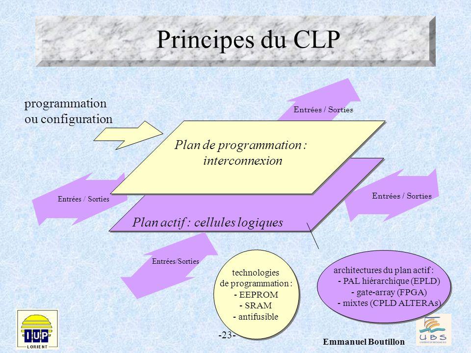 Principes du CLP programmation ou configuration