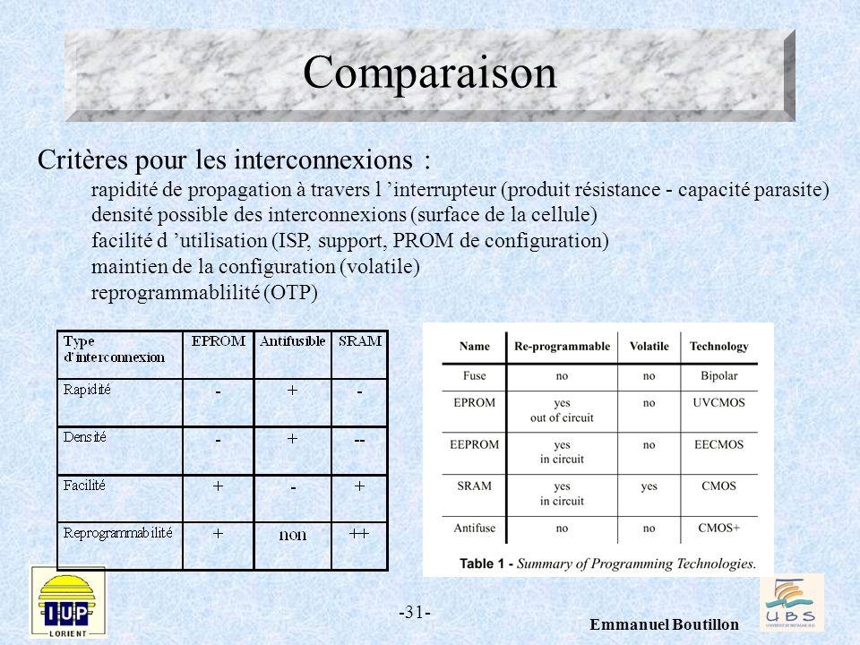 Comparaison Critères pour les interconnexions :