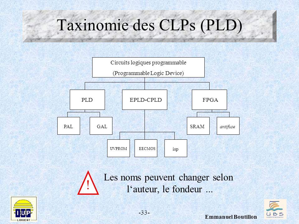 Taxinomie des CLPs (PLD)