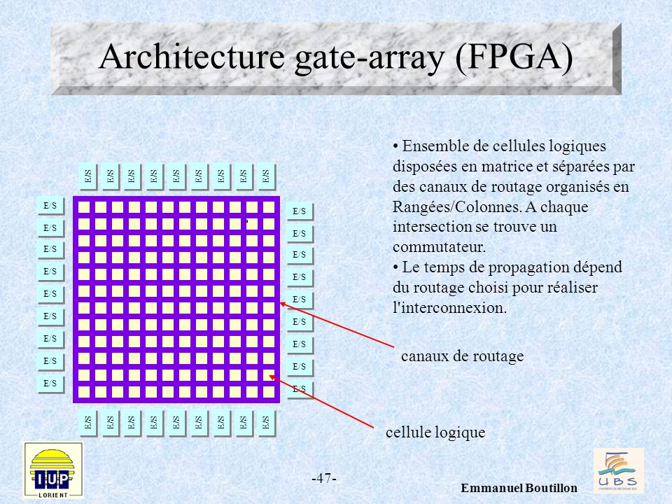 Architecture gate-array (FPGA)