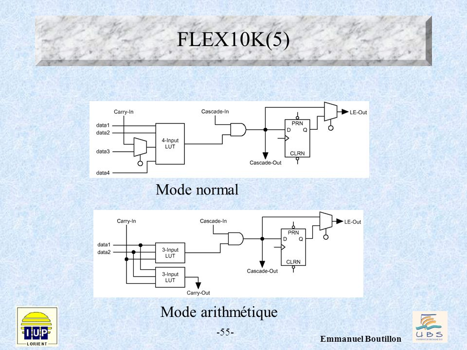 FLEX10K(5) Mode normal Mode arithmétique