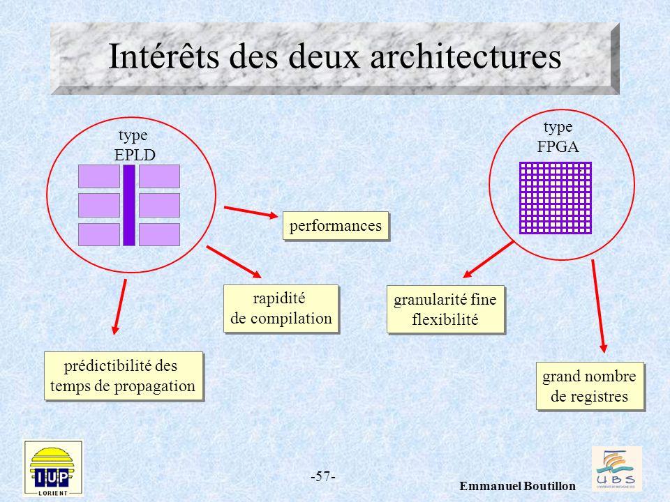Intérêts des deux architectures