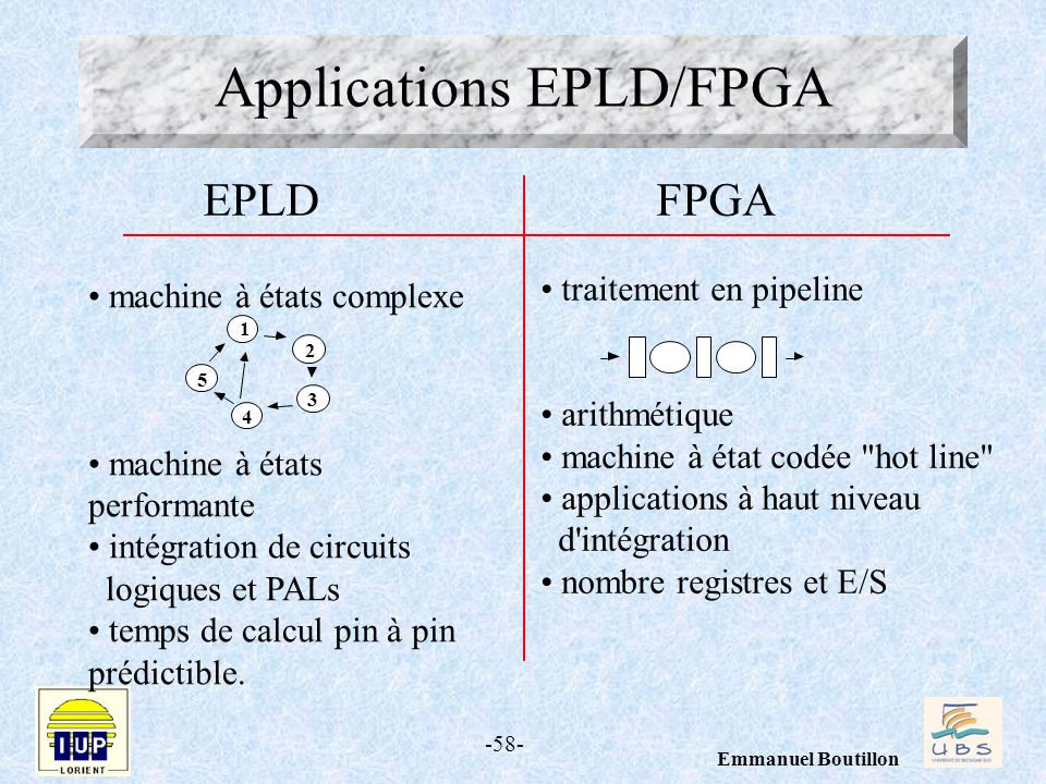 Applications EPLD/FPGA