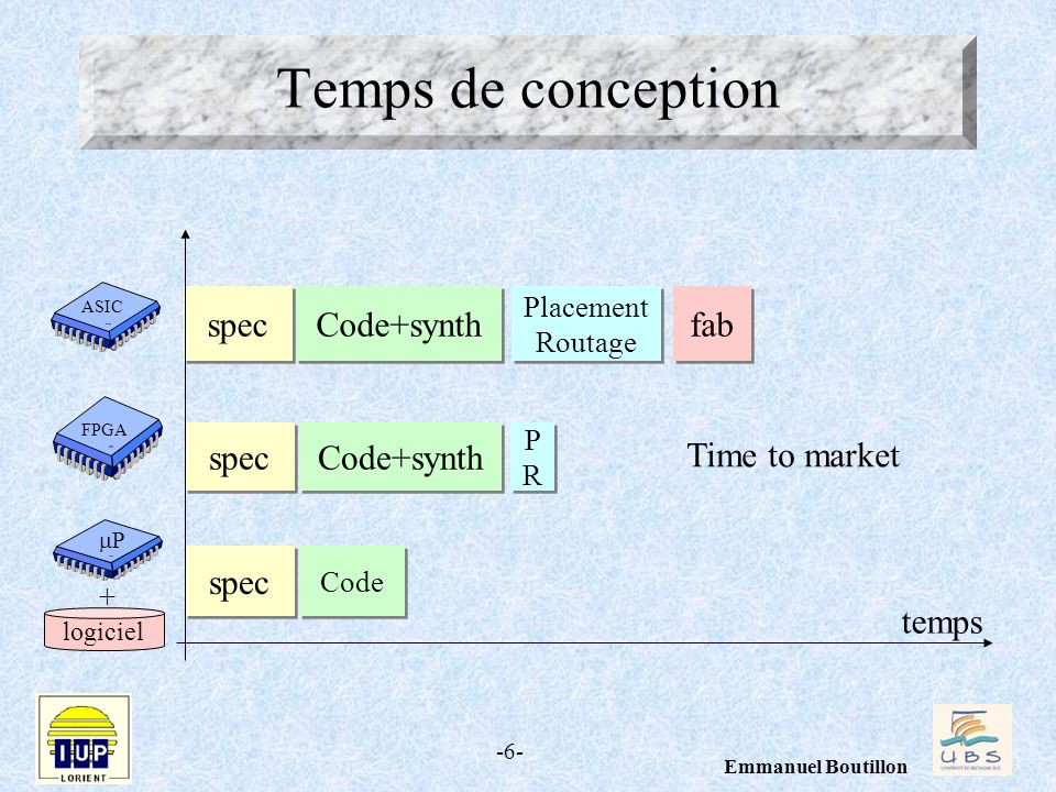 Temps de conception spec Code+synth fab spec Code+synth Time to market