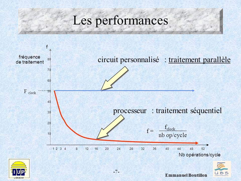 Les performances circuit personnalisé : traitement parallèle