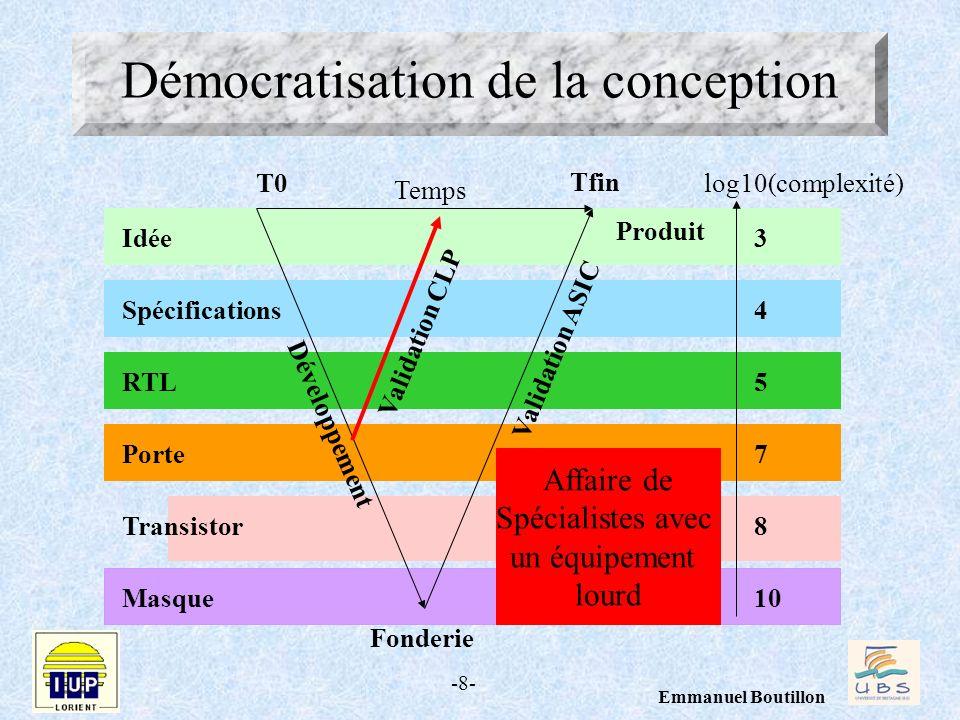 Démocratisation de la conception