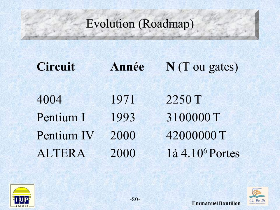 Evolution (Roadmap) Circuit Année N (T ou gates) 4004 1971 2250 T. Pentium I 1993 3100000 T.