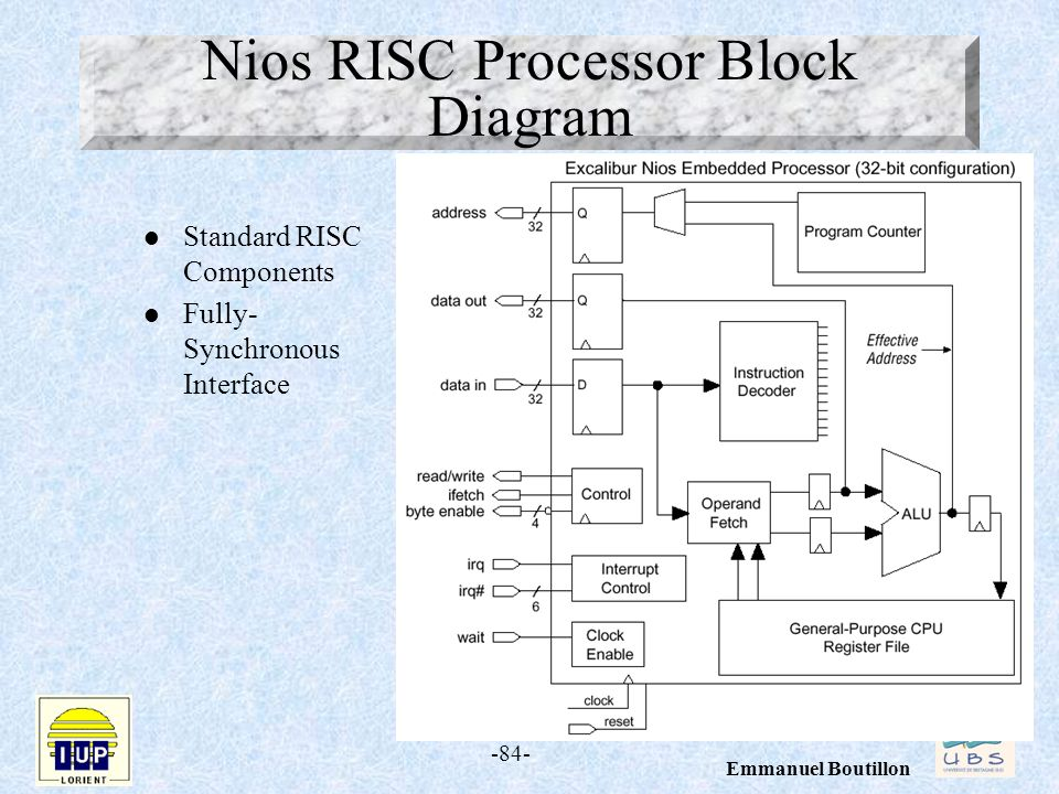 Nios RISC Processor Block Diagram