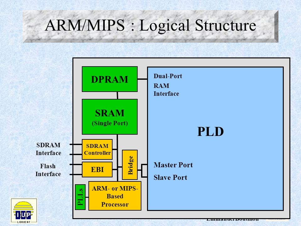 ARM/MIPS : Logical Structure