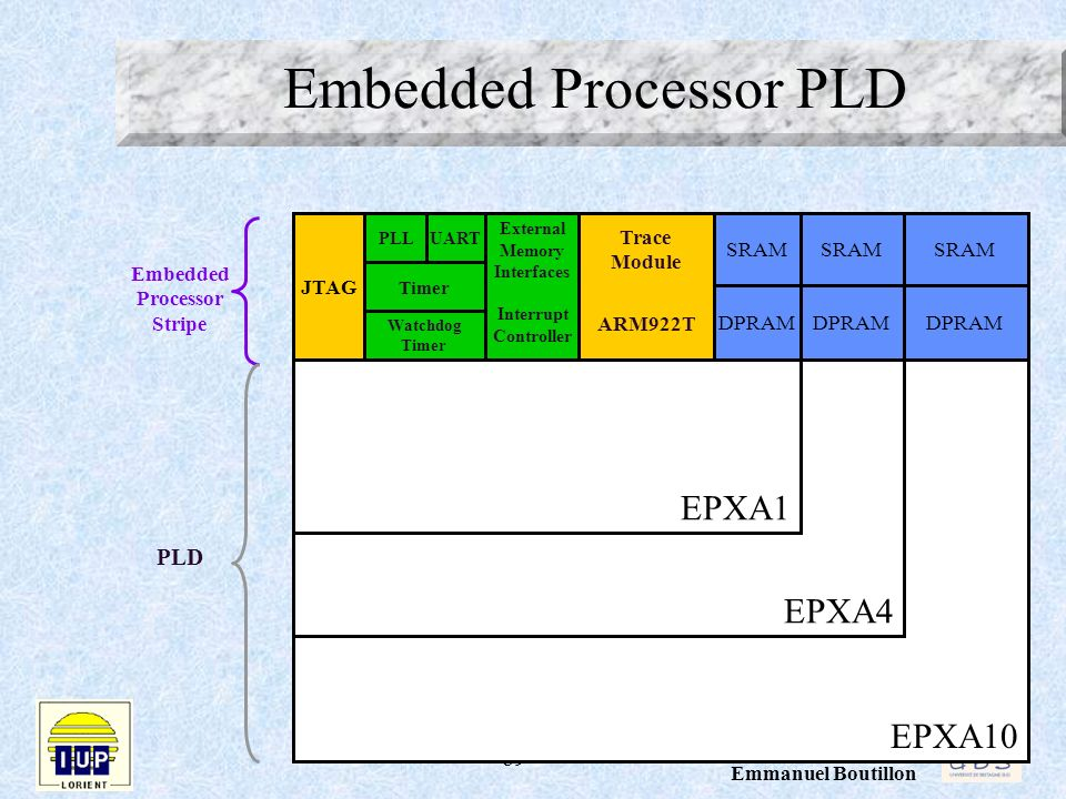 Embedded Processor PLD